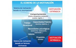 iceberg de motivación