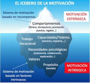 iceberg de la motivación imágen - post desmotivados